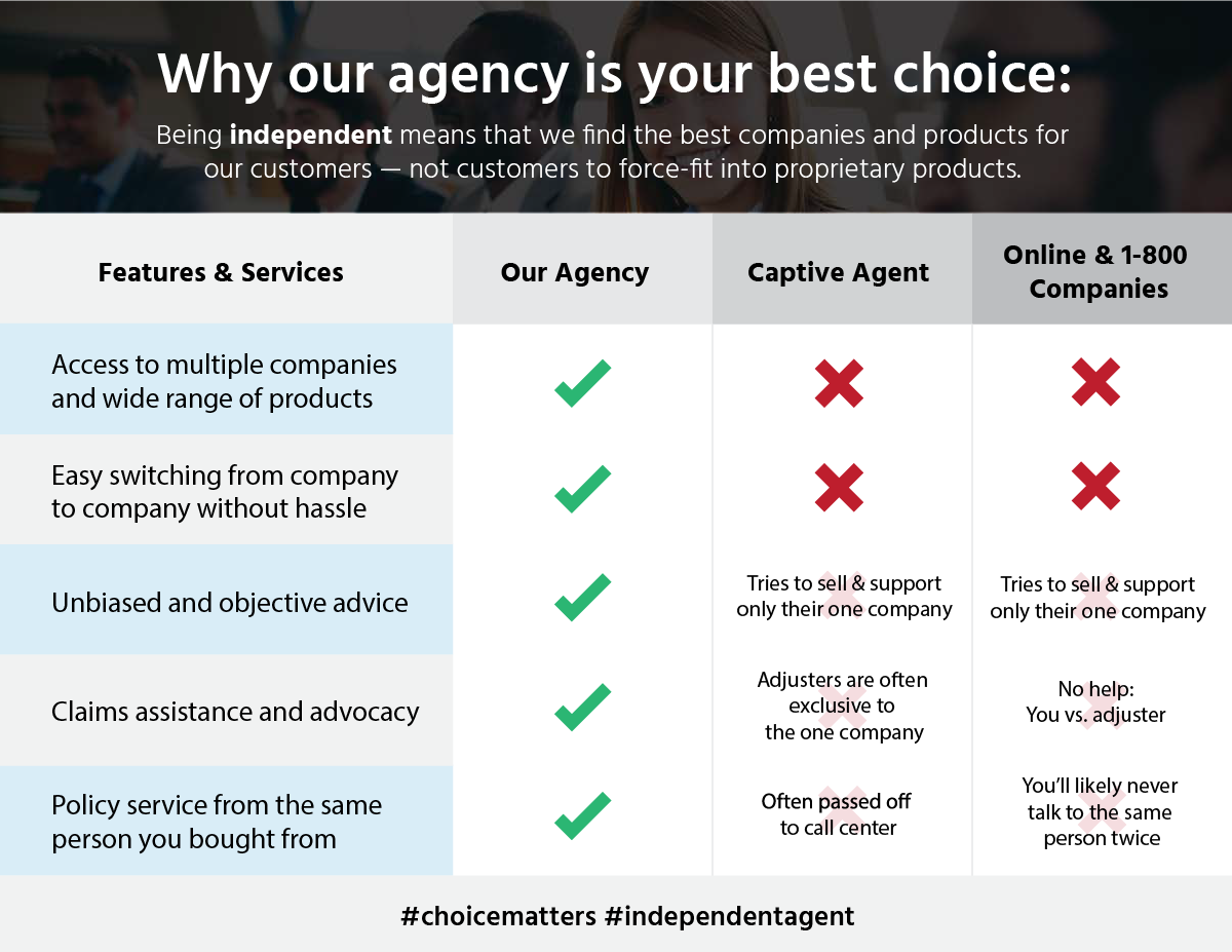 Choose-our-Agency